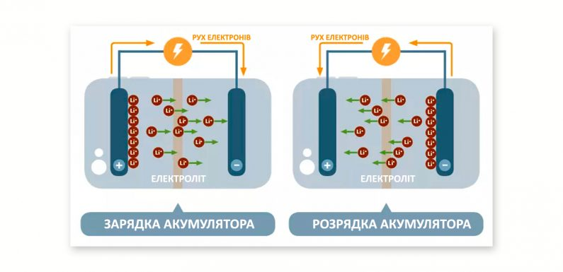 Літій іонні акумулятори – вдосконалення