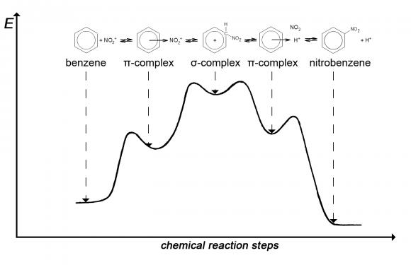Тайны химических превращений
