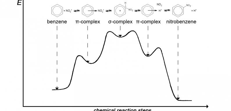 Таємниці хімічних перетворень